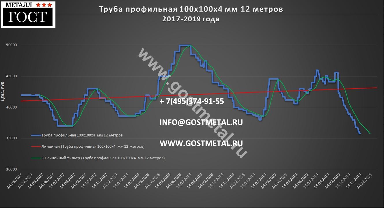 Труба профильная 100х100 цена ноября от ГОСТ Металл