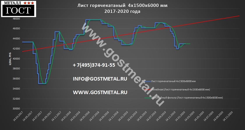 Листовой прокат 4 мм цена выгодная 20 января 2020 года в Москве от ГОСТ Металл