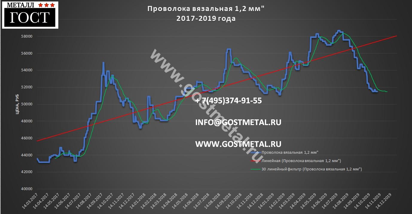 Проволока вязальная 1.2 мм цена 2017-2019 ГОСТ Металл