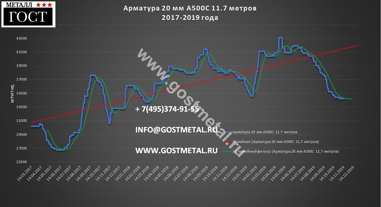 Арматура а500с 20 мм цена 12 ноября 2019 года в ГОСТ Металл