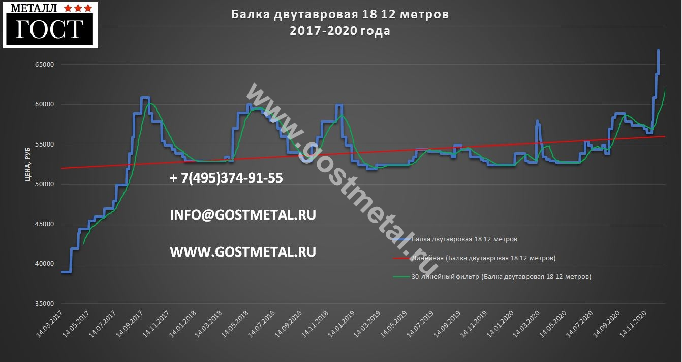 Цена двутавра 18 в Москве 14 декабря 2020 года