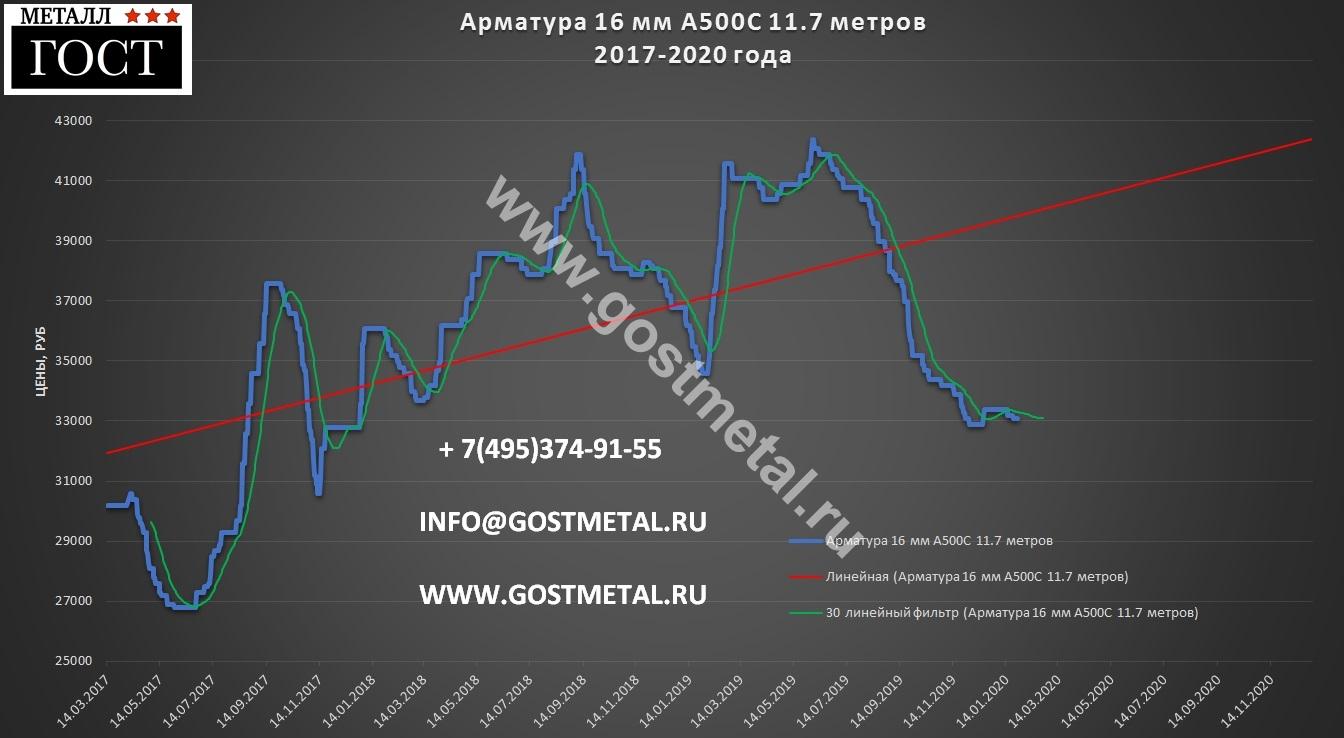 Арматура а500с диаметр 16 по выгодной цене 27 января 2020 года в Москве