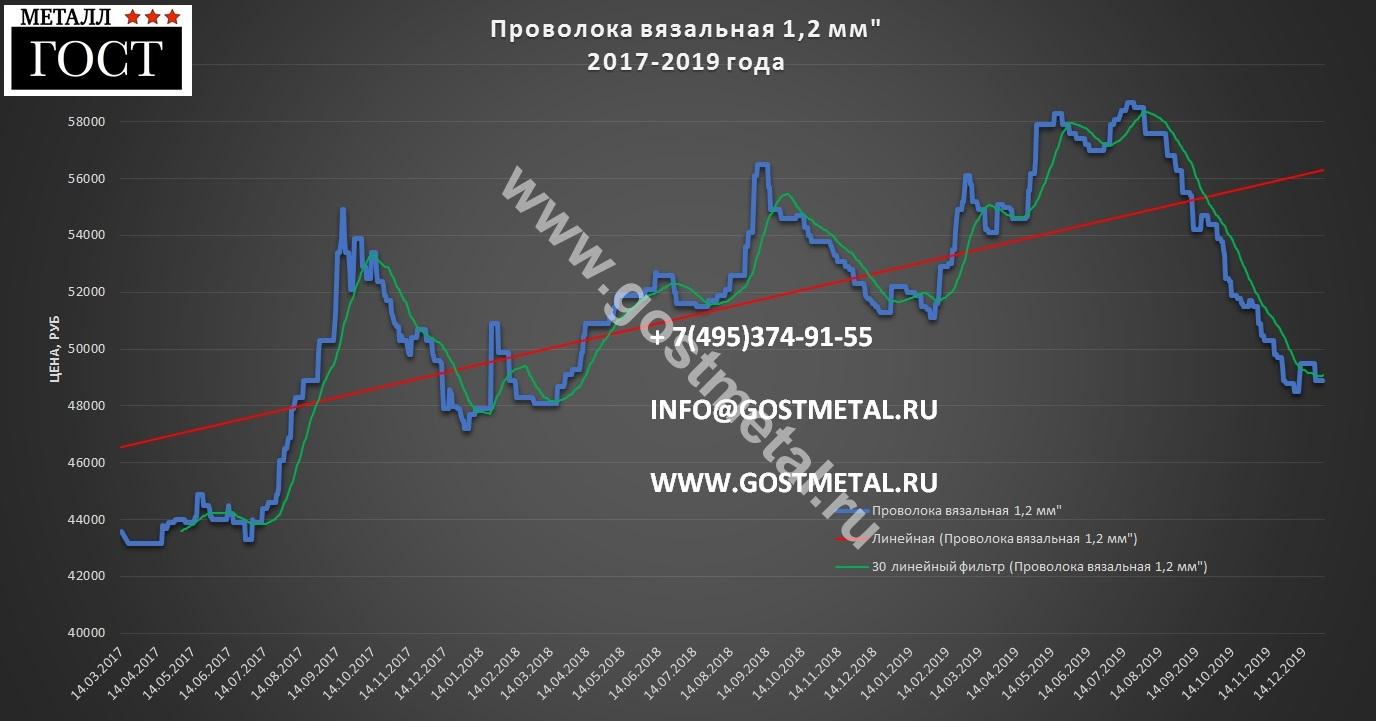 Проволока 1 2 мм по низкой цене в Москве 30 декабря 2019 года ГОСТ Металл