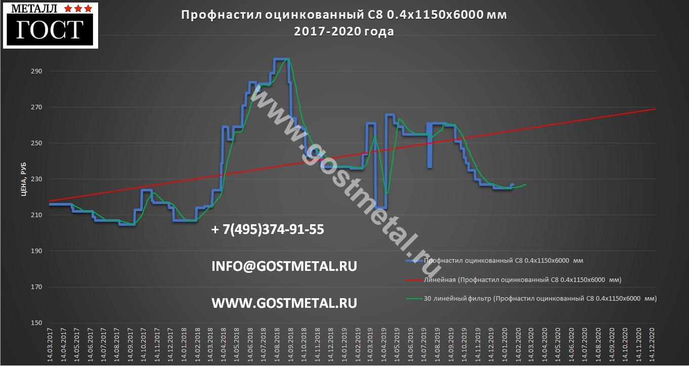 Профнастил С 8 оцинковка по выгодной цене 3 февраля 2020 года в ГОСТ Металл