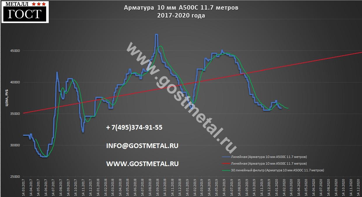 Продажа арматуры а500с 10 мм по выгодной цене для всех 3 февраля 2020 года