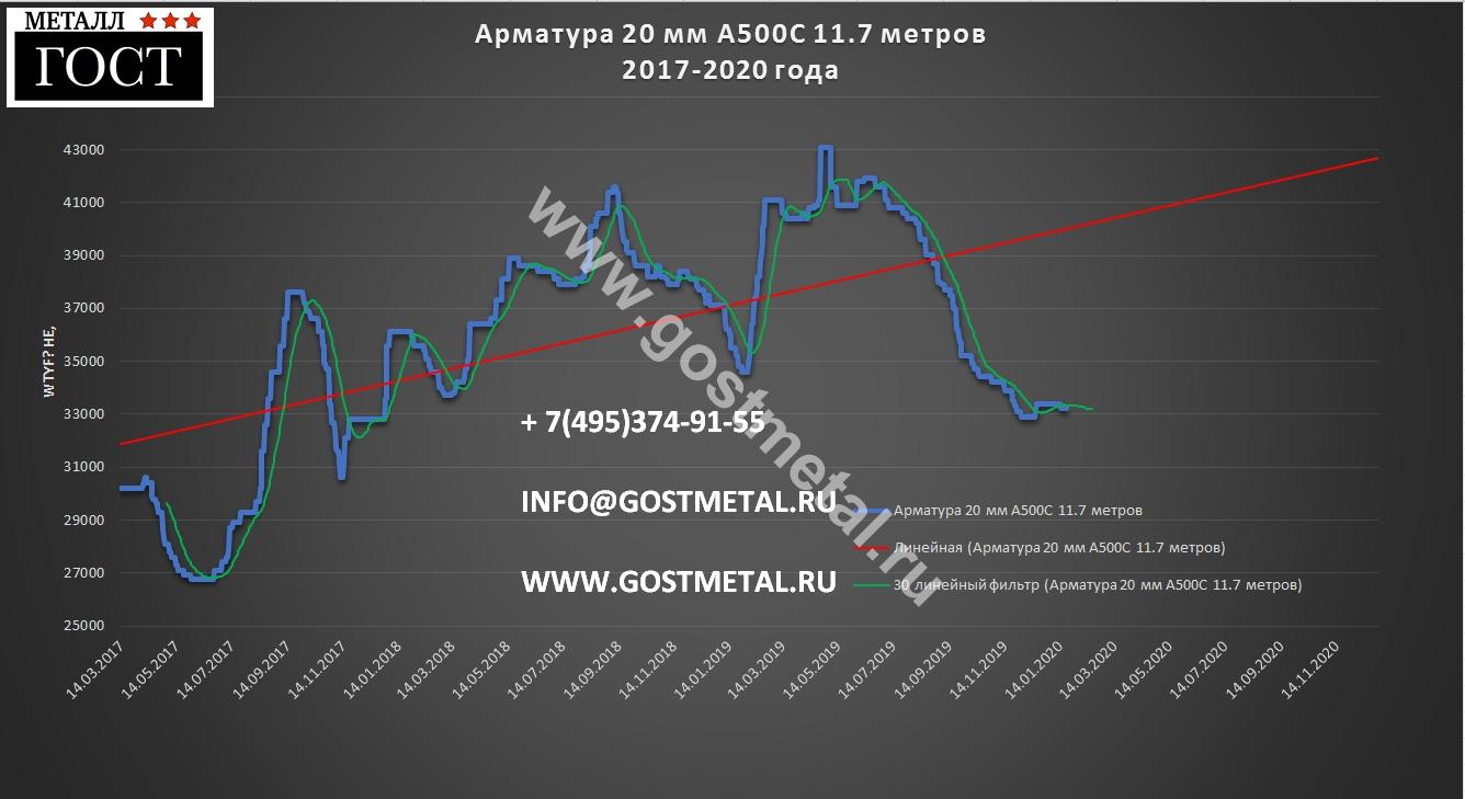 Арматура 20 мм стоимость самая низкая по Московской области от 20 января 2020 года в ГОСТ Металл