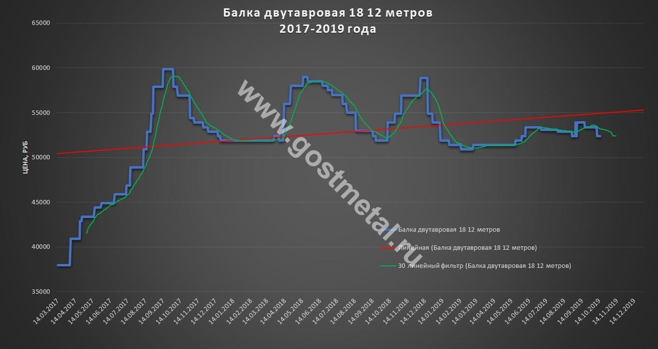 Цены на балку в Москве