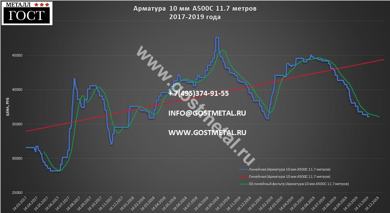 Арматура 10 мм А500с цена 18 ноября в ГОСТ Металл