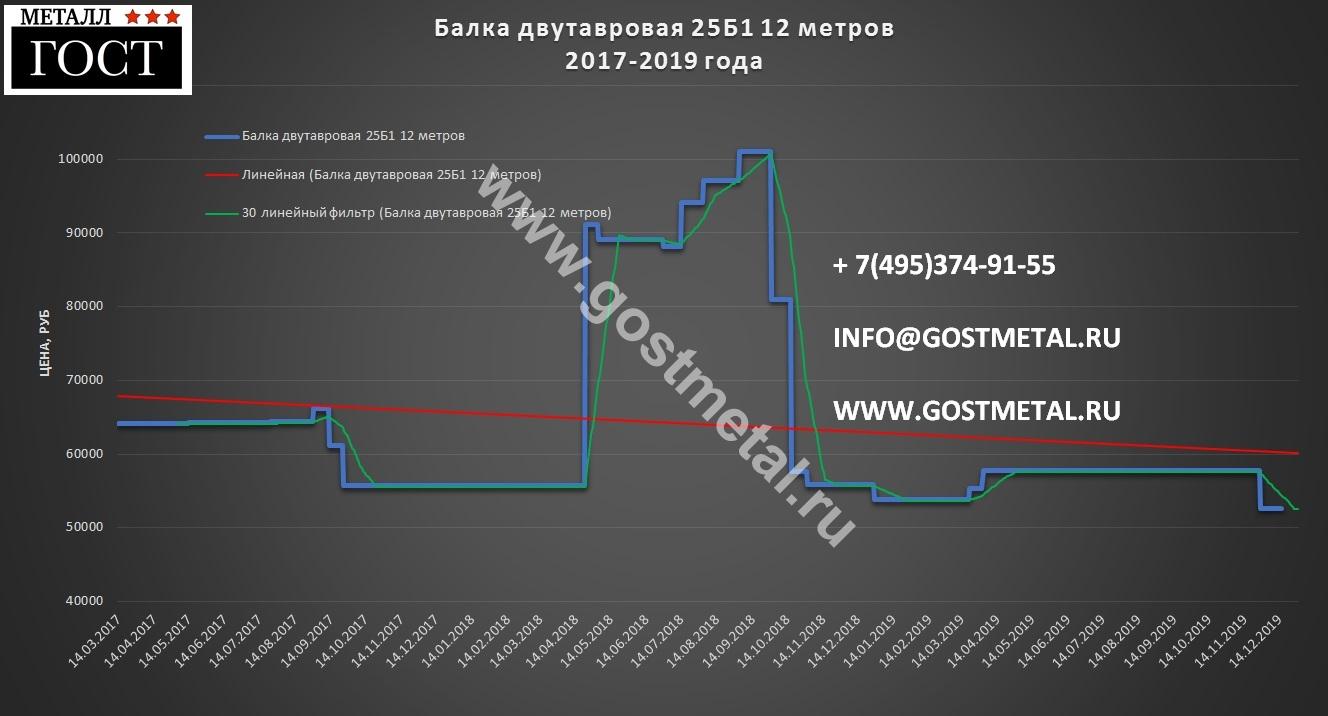 Купить двутавр 25 б в Москве по выгодной цене со склада ГОСТ Металл 16 декабря 2019 года