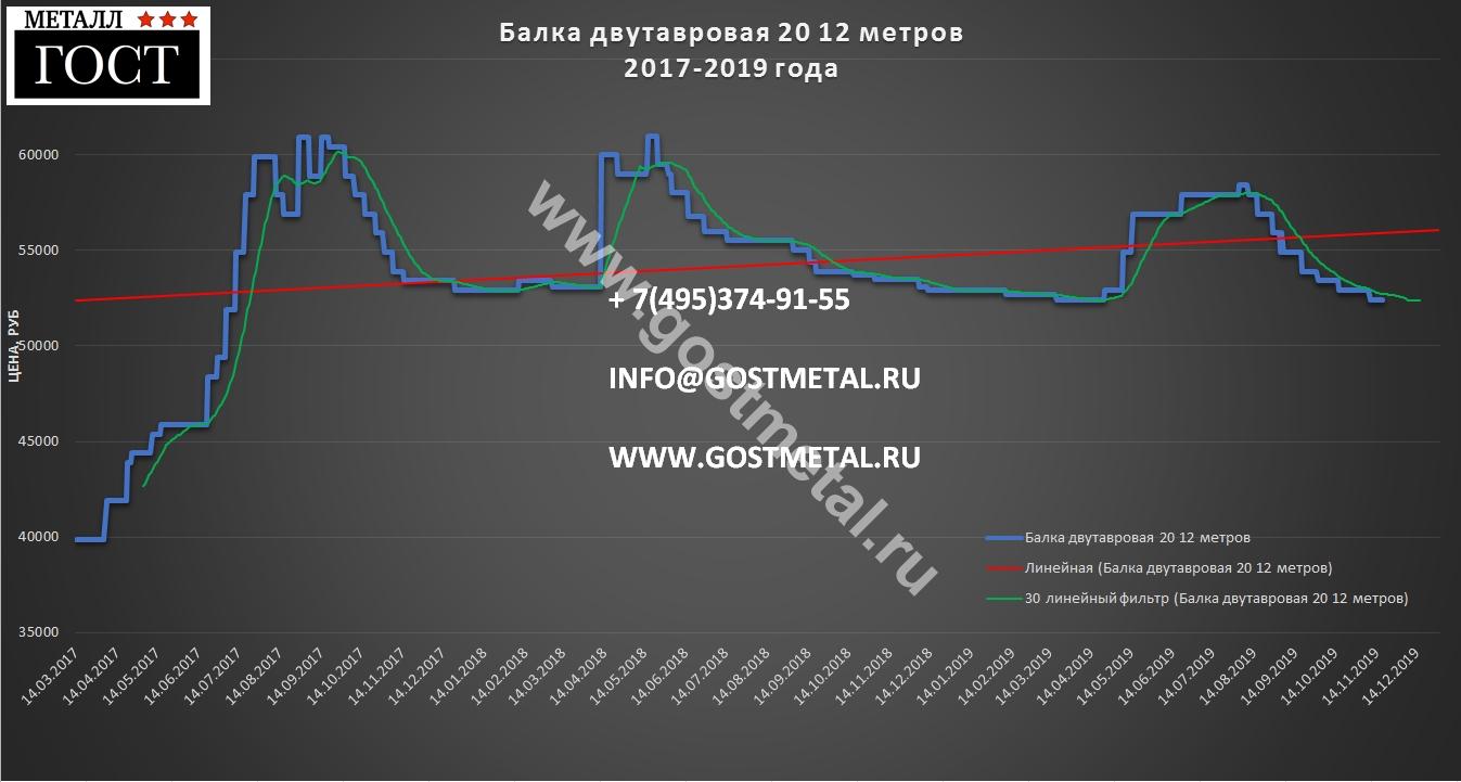 Балка двутавровая 20 цена 18 ноября 2019 года в Москве ГОСТ Металл