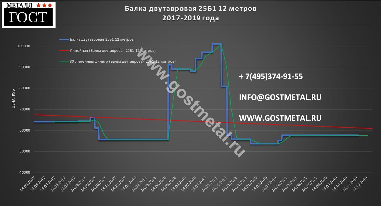 Стальная балка 25 б1 цена в Москве 18 ноября 2019 года