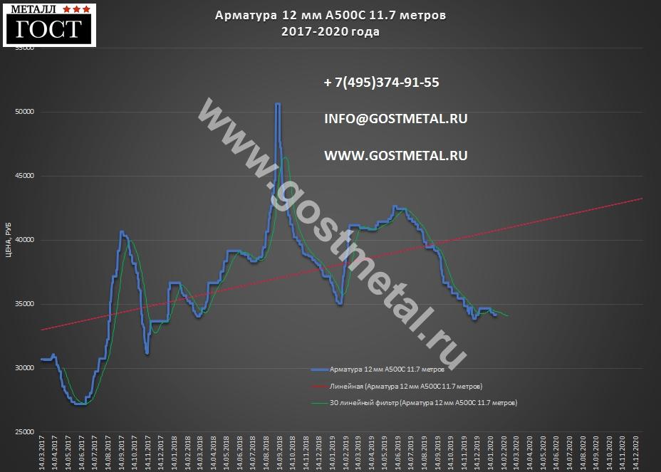 Строительная арматура 12 по низкой цене 27 января 2020 года в Москве