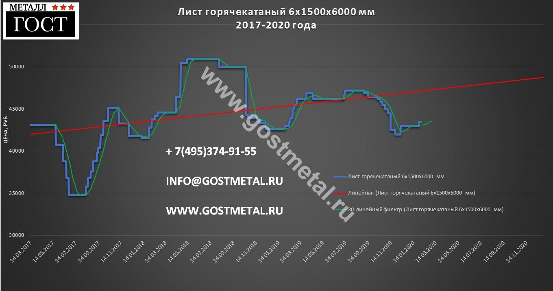 Листовая сталь 6 мм по низкой цене в Москве 3 февраля 2020 года