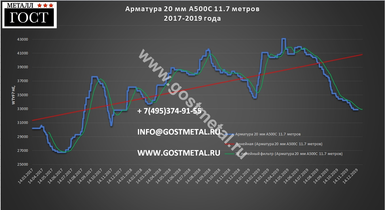 Арматура 20 мм в Москве по выгодной цене в ГОСТ Металл 16 декабря 2019 года