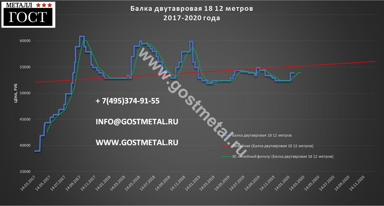 Двутавровые балки 18 мм по выгодной цене 3 февраля 2020 года в Москве от ГОСТ Металл