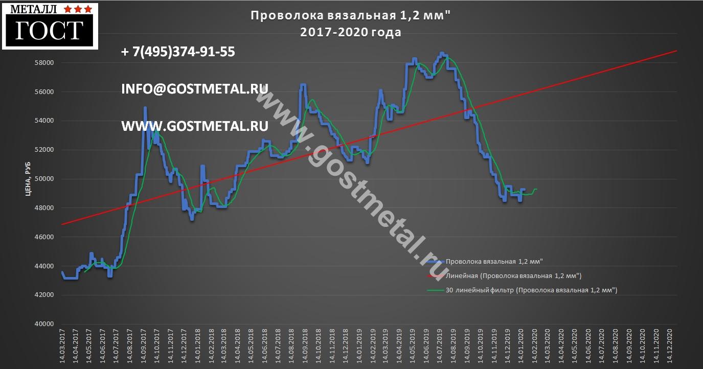 Цена проволоки выгодная 20 января 2020 года в Москве
