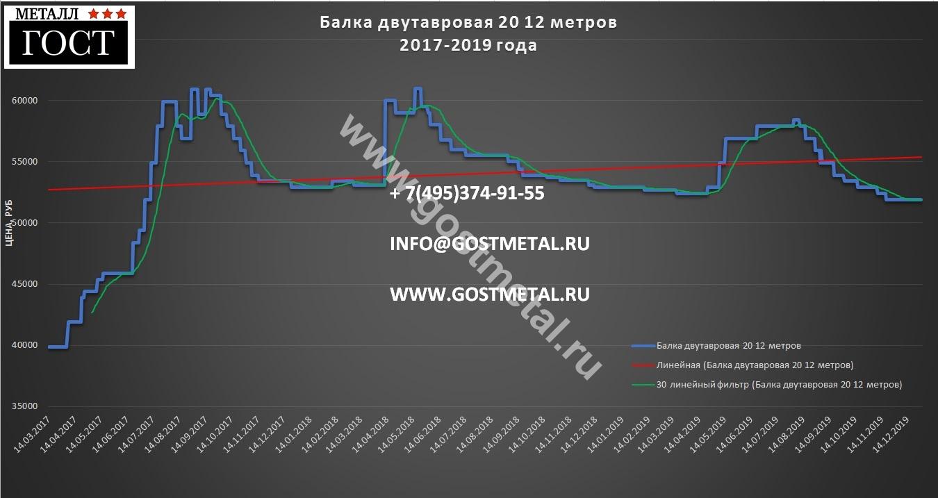 Двутавр 20 сортамент по низкой цене в Москве 30 декабря 2019 года от ГОСТ Металл