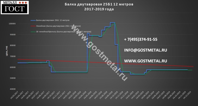 Строительная балка 25б1 цена 25 ноября в Москве ГОСТ Металл