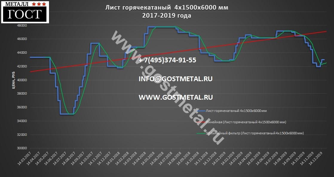 Лист стальной 4х1500х6000 по выгодной цене в ГОСТ Металл 23 декабря 2019 года