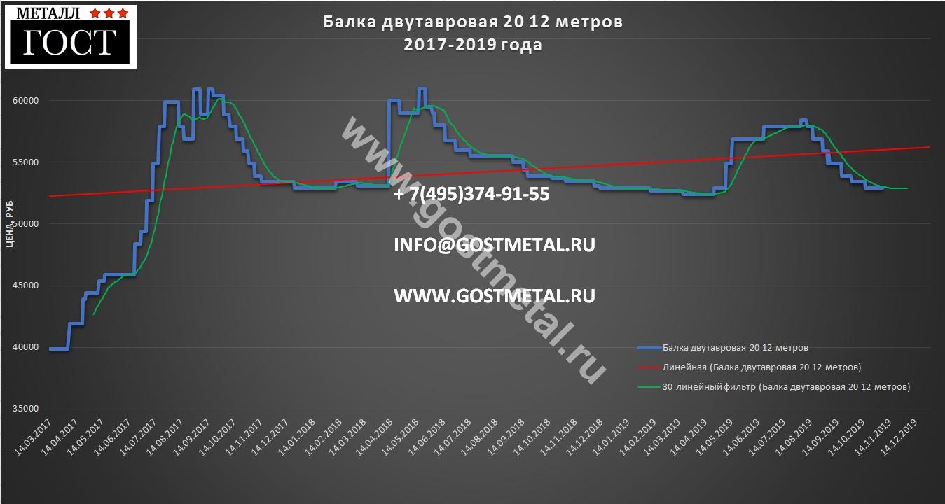 Балка двутавровая 20 изменение цен в ГОСТ Металл