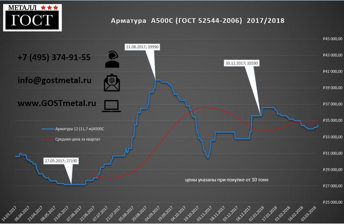 Динамика роста цен на арматуру 2017 - 2018 - график
